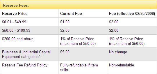 ค่าธรรมเนียมการกำหนดราคาขายขั้นต่ำ
