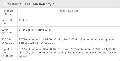 ตารางค่าธรรมเนียม Final Value Fee