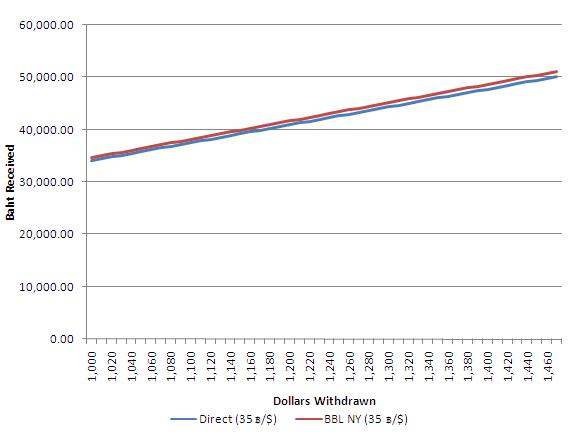 กราฟเปรียบเทียบการถอนเงินจำนวนมาก