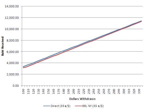 กราฟเปรียบเทียบการถอนเงินจำนวนน้อย